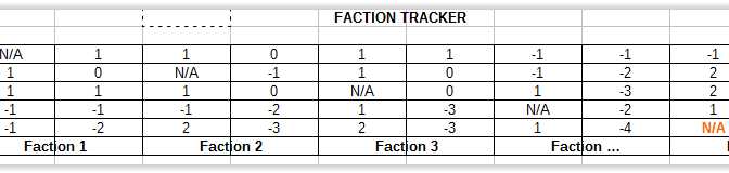 Faction Interaction Tracker