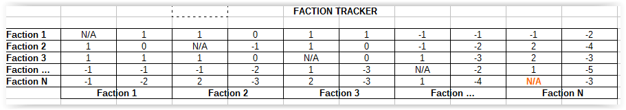 Faction Tracker
